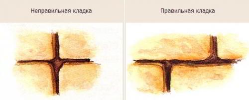 Подпорная стенка на участке с уклоном: как ее сделать своими руками