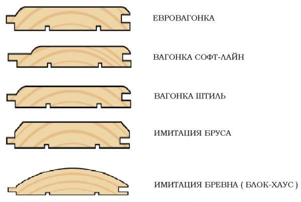 Так ли хороша деревянная вагонка?