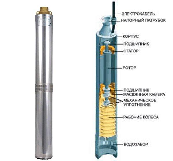Колодезные насосы для водоснабжения дома: насос в колодец для водопровода и подача воды из колодца в дом