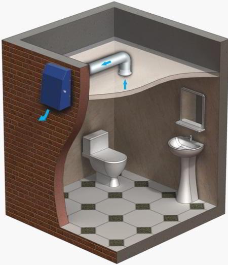 Вытяжка для ванной и туалета: виды, выбор и монтаж своими руками (15 фото)