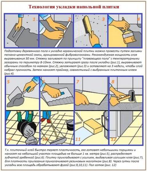 Как уложить керамическую плитку для стен своими руками