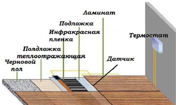 Как правильно уложить инфракрасный теплый пол своими руками