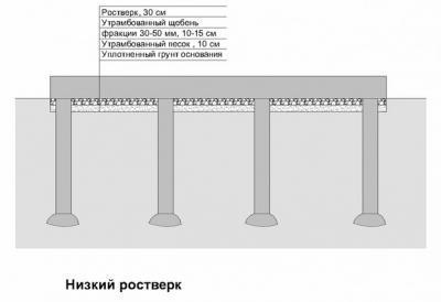 Свайно-ленточный фундамент пошагово
