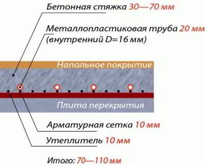 Как правильно уложить наливную стяжку пола своими руками