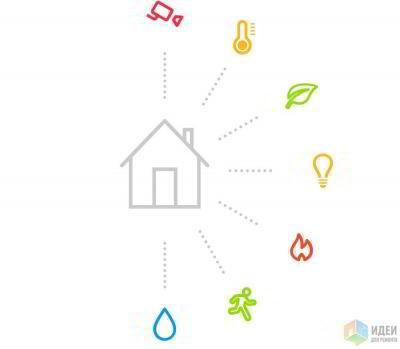 Возможности умного дома: от безопасности до управления освещением