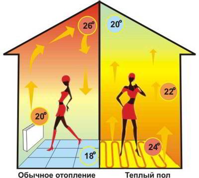 Какая должна быть температура для теплых полов
