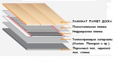 Как правильно уложить пол на балконе своими руками
