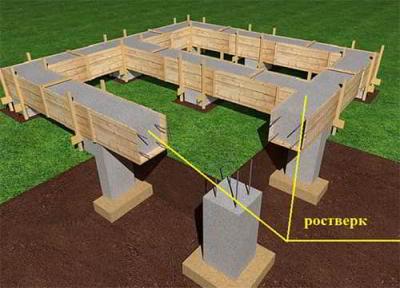 Поэтапная технология строительства каркасных домов