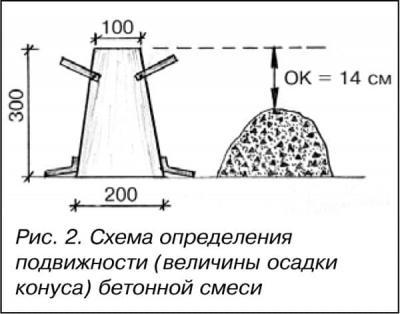 Пропорции бетона на 1 м3 таблица