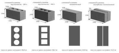 Стандартные размеры шлакоблока