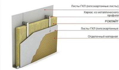 Базальтовый утеплитель: характеристики