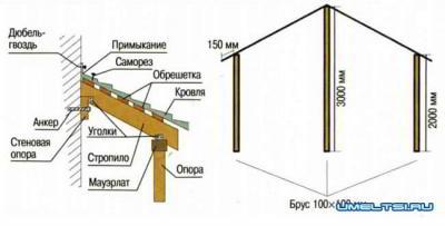 Проекты пристроек к деревянному дому