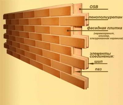 Фасадные термопанели с клинкерной плиткой: Цена