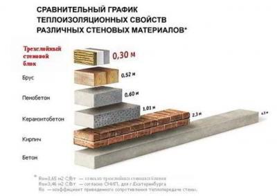 Сколько керамзитобетонных блоков в 1 м3
