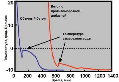 Расход клея для газобетона на 1 м3