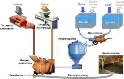 Чем отличается пеноблок от газоблока