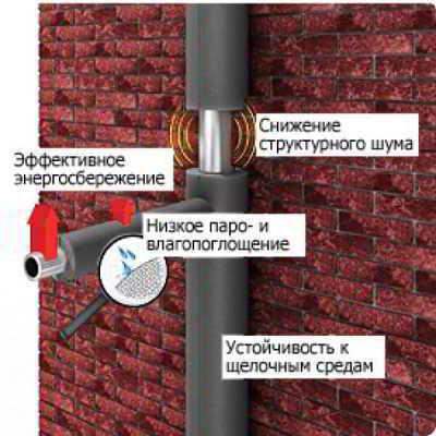 Утеплитель для труб энергофлекс