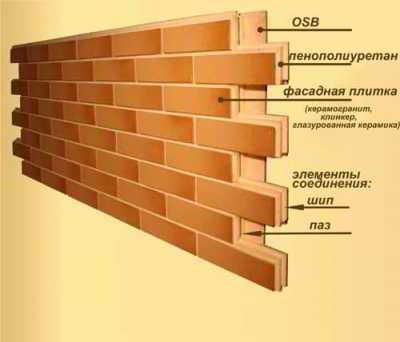 Термопанели фасадные: Отзывы