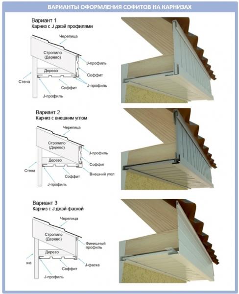 Установка и монтаж софитов на карниз крыши: пошаговый инструктаж по подшивке карнизов