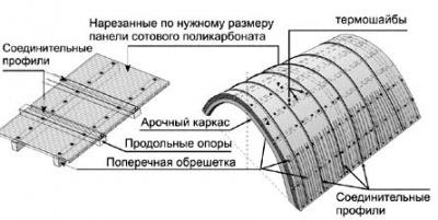 Козырек над калиткой: как сделать навес своими руками